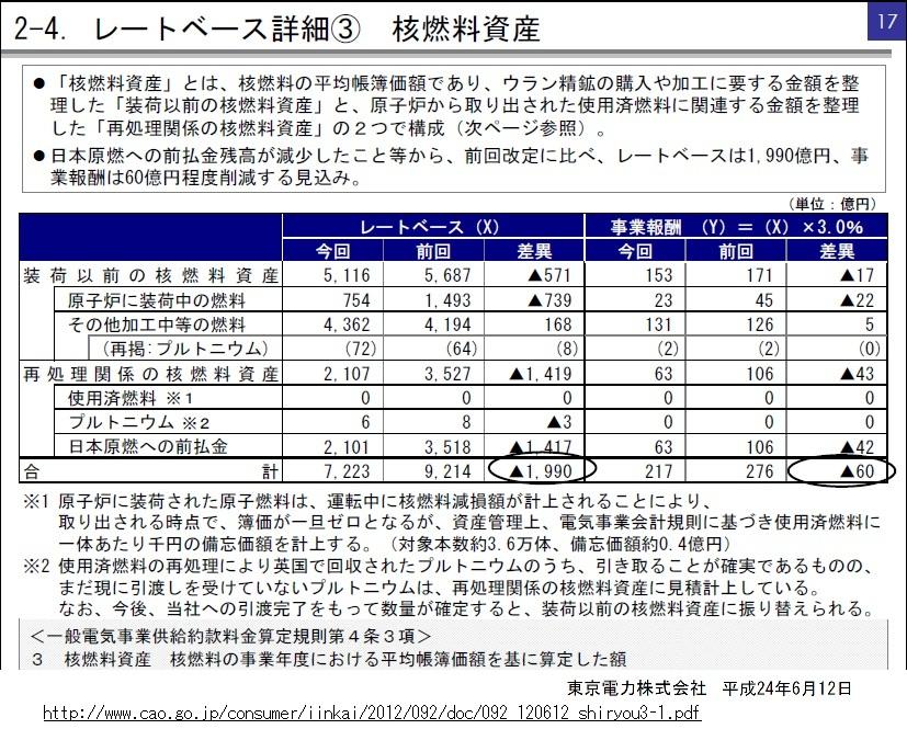 値上げの際の東電の説明では「電気事業会計規則に基づき使用済燃料一体あたり千円の備忘価額を計上」で、東電は対象本数約3.6万体、備忘価額約0.4億円