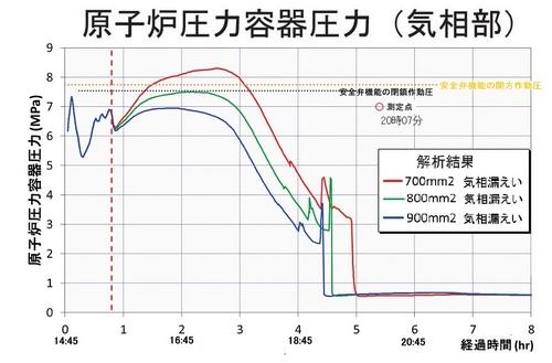 000069286 (事故の分析中間報告書)64下図3.jpg